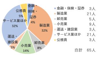 graf_shushoku